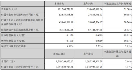 银禧科技2021年上半年净利5265.99万增长89.18% 产品毛利增长