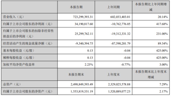鼎捷软件2021年上半年净利3419.08万扭亏为盈 满足制造业企业设备联网需求