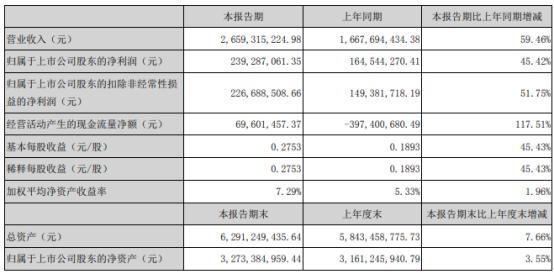 华帝股份2021年上半年净利2.39亿增长45.42% 上期受疫情影响收入减少