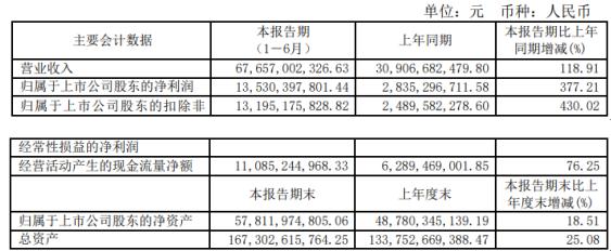 万华化学2021年上半年净利135.3亿增长377.21% 产品价格增长