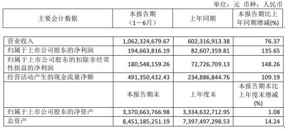 华铁应急2021年上半年净利1.95亿增长135.65% 整体租赁收入增加