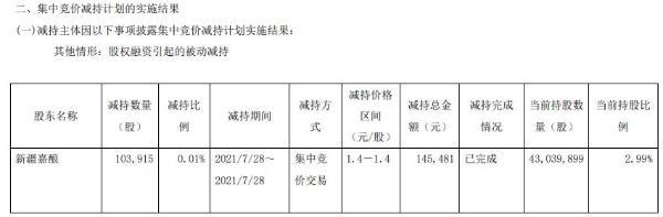 *ST济堂控股股东一致行动人新疆嘉酿减持10.39万股 套现14.55万