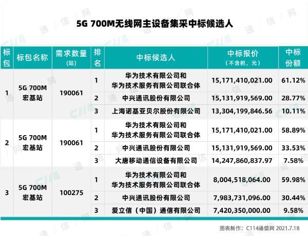 5G 700M无线网主设备集采:华为、中兴等5厂商中标