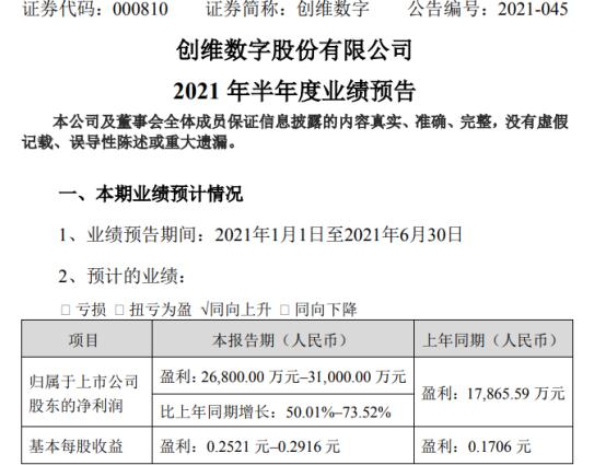创维数字2021年上半年预计净利2.68亿-3.1亿增长50%-74% 出售子公司股份取得投资收益