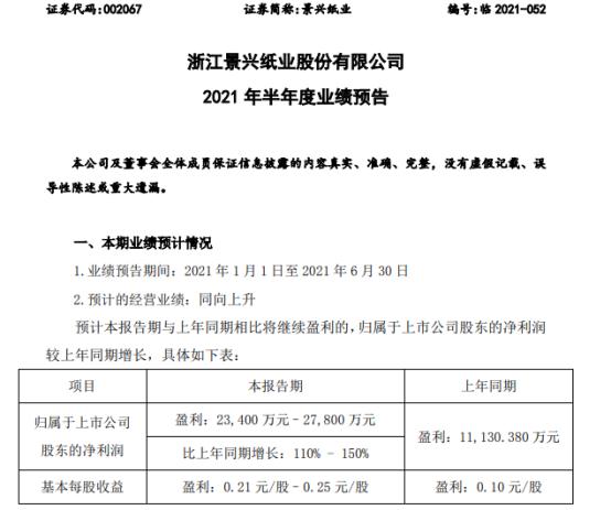 景兴纸业2021年上半年预计净利2.34亿-2.78亿增长110%-150% 主要产品量价齐升