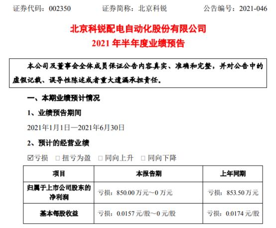 北京科锐2021年上半年预计亏损0万-850万同比亏损减少 上半年公司执行合同增加