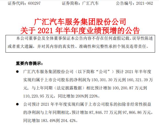 广汇汽车2021年上半年预计净利15.03亿-16.03亿增长200%-220% 经济运行恢复性增长