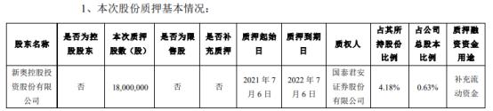 新奥股份股东新奥控股质押1800万股 用于补充流动资金