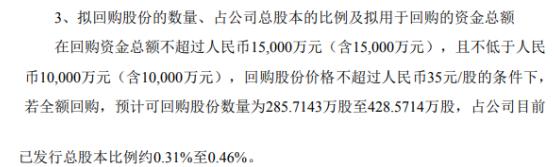 启明星辰将花不超1.5亿元回购公司股份 用于股权激励
