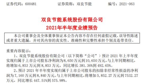 双良节能2021年上半年预计净利8650万-1.07亿增长381%-493% 订单大幅增长