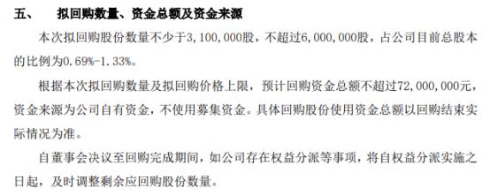 同力股份将花不超7200万元回购公司股份 用于员工持股计划