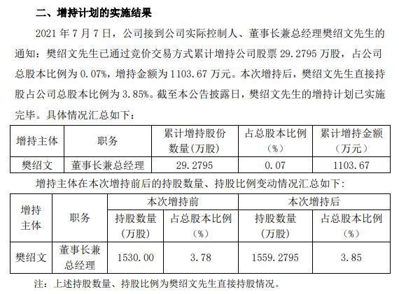 欧林生物实际控制人樊绍文增持29.28万股 耗资1103.67万