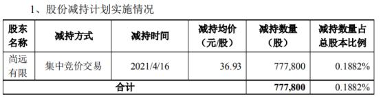 宇信科技股东尚远有限减持77.78万股 套现2872.42万
