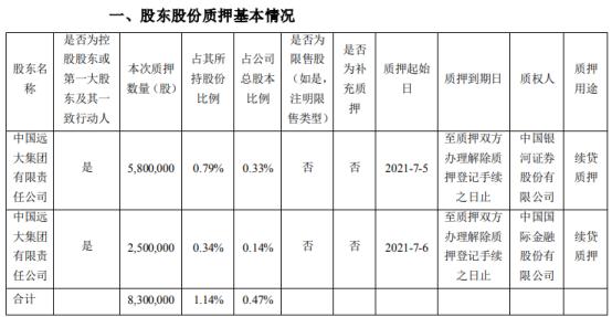 华东医药控股股东远大集团质押830万股 用于续贷质押
