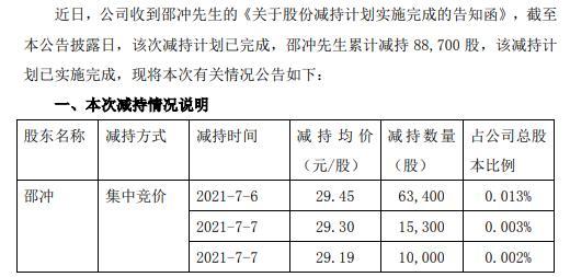 钢研高纳总经理邵冲减持8.87万股 套现约261.22万