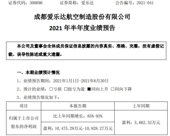 爱乐达2021年上半年预计净利1.05亿-1.09亿增长85%-93% 公司业务稳步提升
