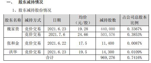 川金诺3名股东合计减持96.93万股 套现合计约2390.29万
