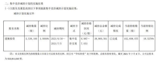 ST华钰控股股东道衡投资减持553.81万股 套现3886.96万