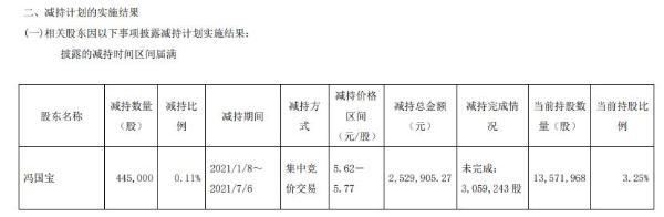 建研院股东冯国宝减持44.5万股 套现252.99万
