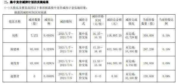 铁流股份3名高级管理人员合计减持9.23万股 套现合计139.69万