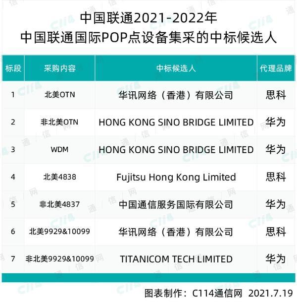 中国联通国际POP点设备集采:华讯、Fujitsu等5家入围