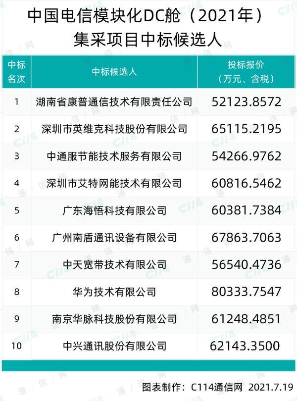 中国电信模块化DC舱集采:中天、华为、中兴等10家入围