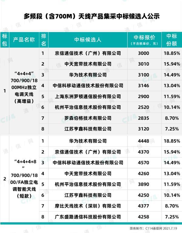 多频段(含700M)天线产品集采:华为、京信通信等10厂商中标