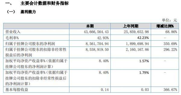 时代股份2021年上半年净利856.17万增长350.69% 今年客户需求量增加
