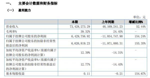 康耀电子2021年上半年净利642.98万同比扭亏为盈 ITO导电玻璃市场回暖