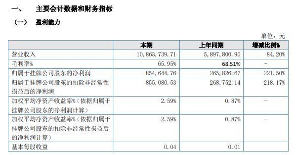 中矿华沃2021年上半年净利85.46万增长221.5% 签订近三百万合同在2021年确认收入