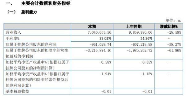 洁昊环保2021年上半年亏损96.1万同比亏损增加 产品售价有所下降