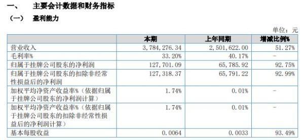 奥贝克2021年上半年净利12.77万增长92.75% 研发新产品增加收入