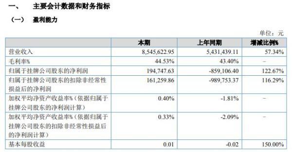 中舟环保2021年上半年净利19.47万同比扭亏为盈 营业收入增加