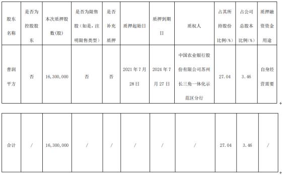 鼎胜新材股东普润平方质押1630万股 用于自身经营需要