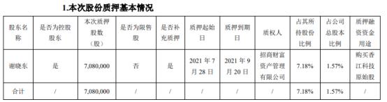 城地香江控股股东谢晓东质押708万股 用于购买香江科技原始股
