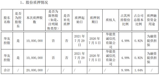 华友钴业控股股东华友控股质押2000万股 用于为融资提供担保