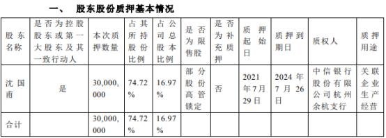 宏达高科控股股东沈国甫质押3000万股 用于关联企业生产经营