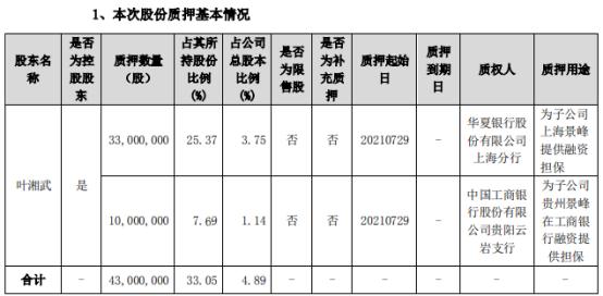 景峰医药控股股东叶湘武合计质押4300万股 用于担保