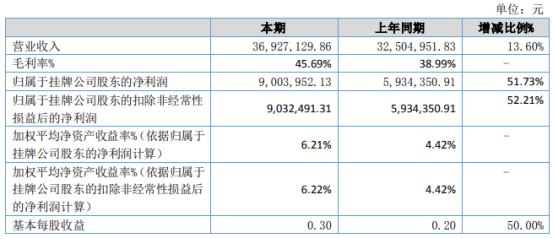 武汉科锐2021年上半年净利900.4万增长51.73% 本期毛利率增长