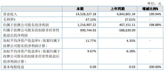 斯欧信息2021年上半年净利121.69万增长198.88% 毛利率增长