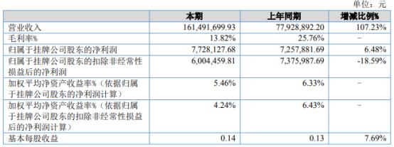 洛克新材2021年上半年净利772.81万增长6.48% 生产、销售产品增加