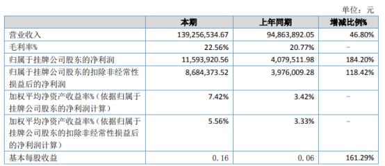 成德科技2021年上半年净利1159.39万增长184.2% 市场需求增加