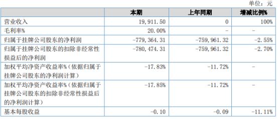 昌龙飞机2021年上半年亏损77.94万 较上年同期亏损增加
