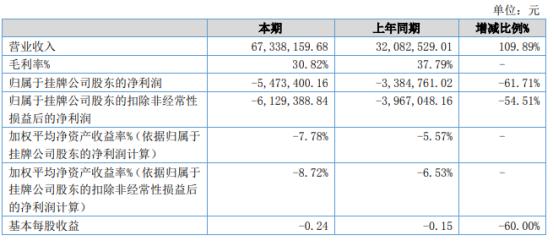 沃格股份2021年上半年亏损547.34万亏损增加 采购原材料成本增加