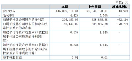 嘉运达2021年上半年净利30.55万下滑52.19% 综合成本增加