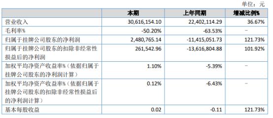 龙狮篮球2021年上半年净利248.08万扭亏为盈 上期赛季延迟未达到收入可确认条件