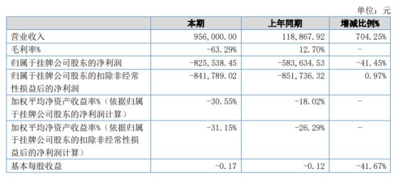 精一科技2021年上半年亏损82.55万亏损增加 前期投入项目目前显示毛利为负值