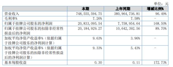 华光源海2021年上半年净利2083.31万增长168.5% 代理业务大幅增长