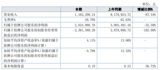 海星通2021年上半年净利202.5万下滑32.58% 其他收益减少