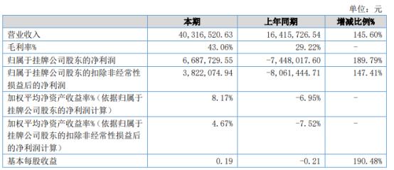 德普电气2021年上半年净利668.77万 同比扭亏为盈